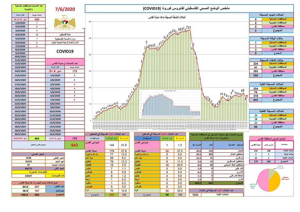 التقرير اليومي لفيروس كورونا في فلسطين