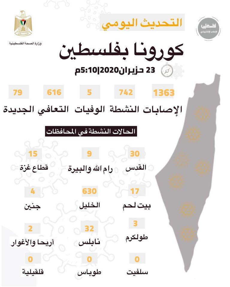 مستجدات كورونا في فلسطين