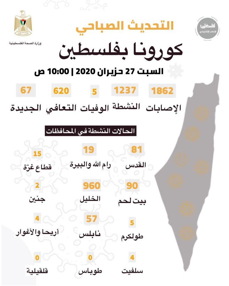 كورونا في فلسطين اليوم